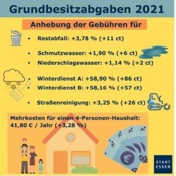 Anstieg der Kosten in 2021